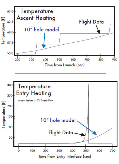 Correlation between ascent and entry data and model of holed panel